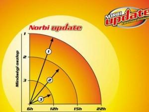 norbi update kódlista)