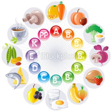 fogyást segítő vitaminok)