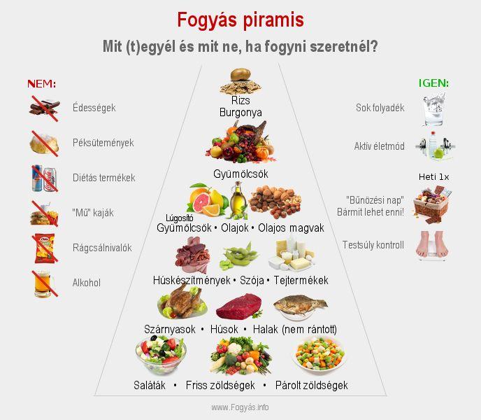 hogyan lehet fogyni egészséges módon