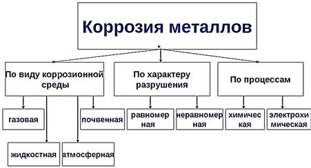 korróziós sebességű veszteség módszer)