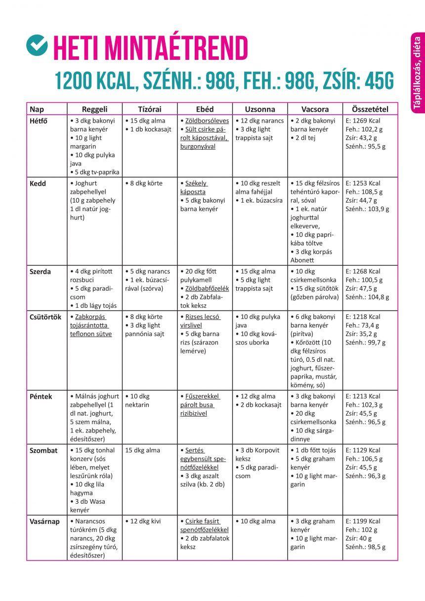egészséges fogyás mintaétrend)