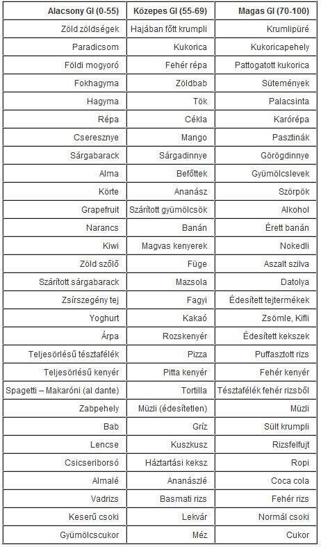 Glikémiás index (GI) táblázat • A paleolit diétáról A-tól Z-ig