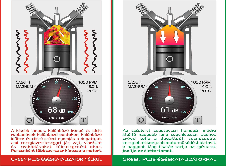 fogyás üzemanyagok cukorzsír veszteség