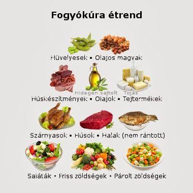 fogyókúra ötletek)