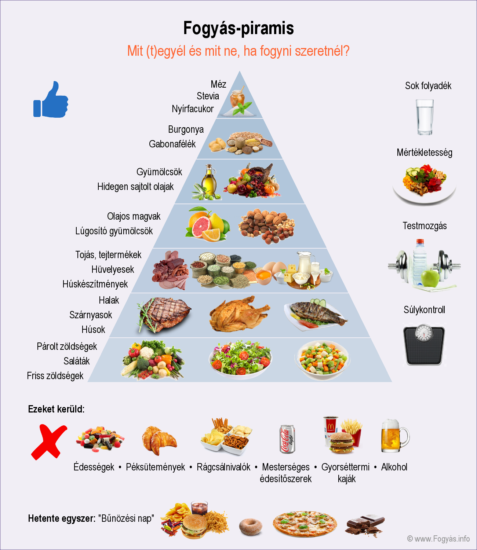Felejtse el a szénhidrátmentes diétát