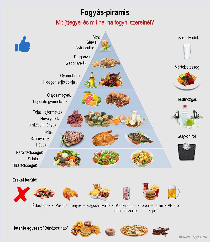 egészséges fogyás hetente fontban