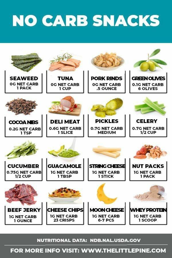 low carb diéta étrend