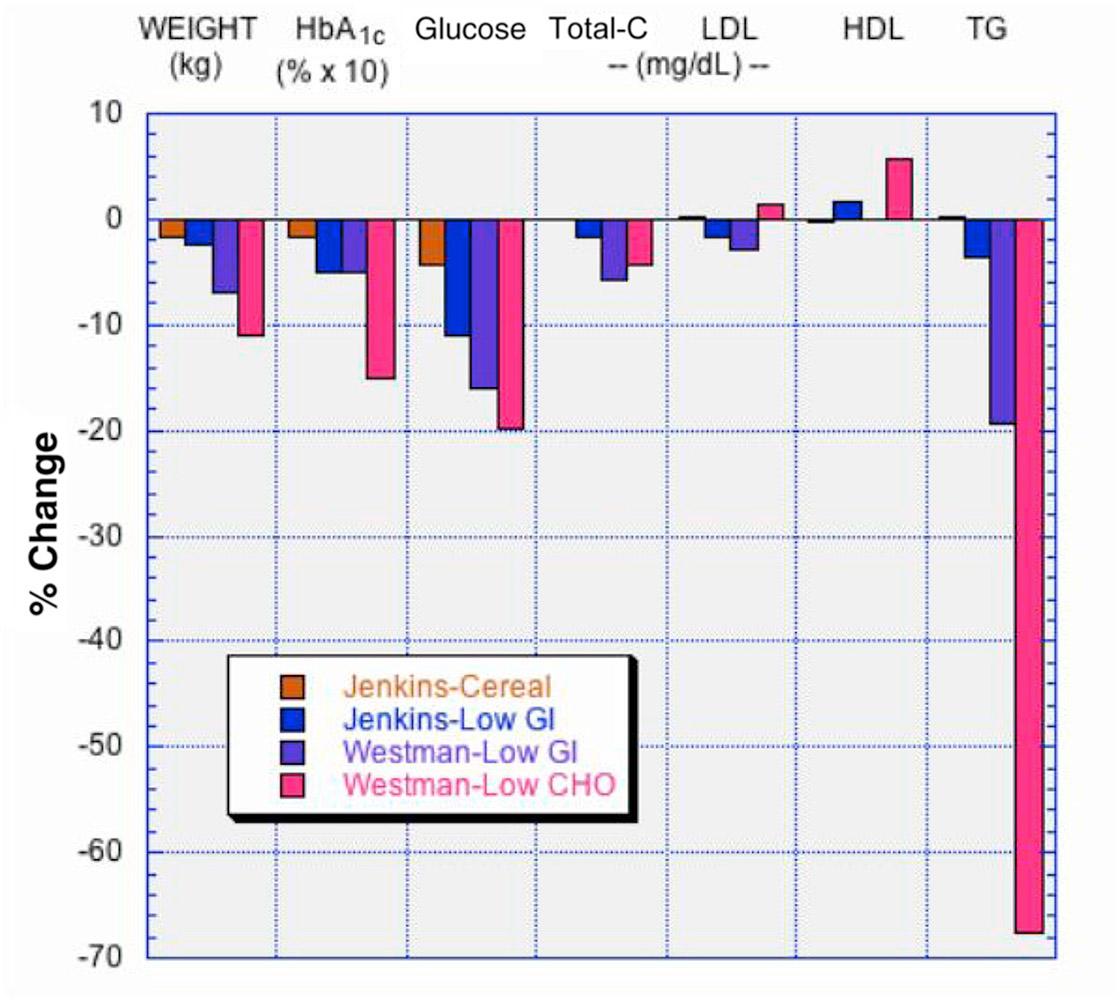 alacsony cukor veszít zsírt