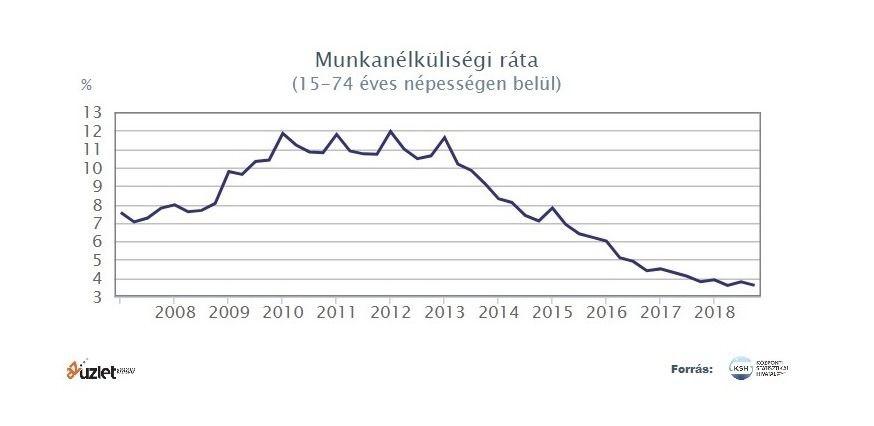 fogyás és munkanélküliség