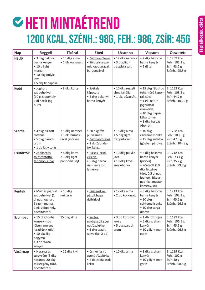 egészséges fogyás mintaétrend