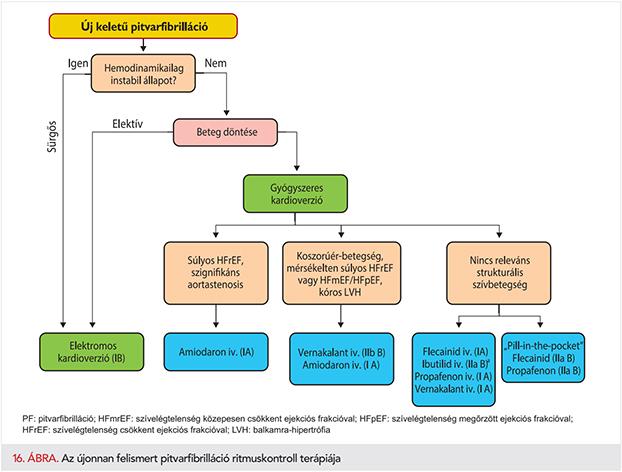 Aorta sclerosis: okok, tünetek, formák, kezelés, megelőzés