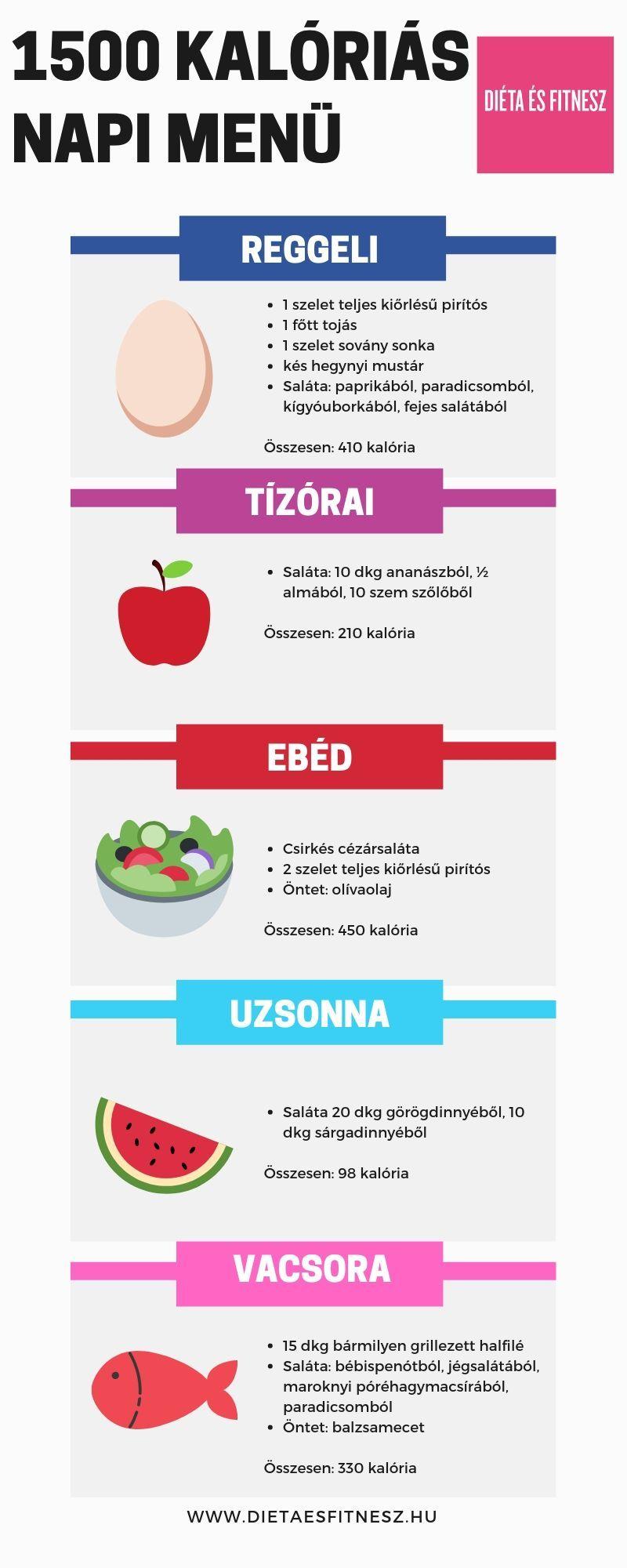 diéta kalória