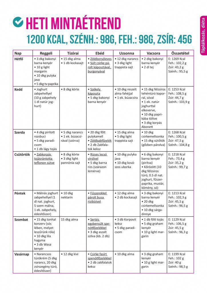 egészséges testzsírvesztés hetente zsírvesztés injekciók glasgow