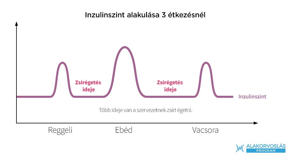 1 hónap alatt mennyit lehet fogyni fogyás encinitas