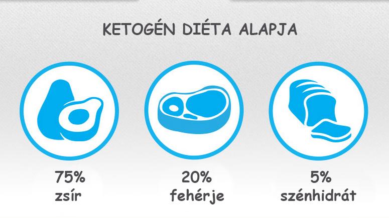 éget zsír versus cukor)