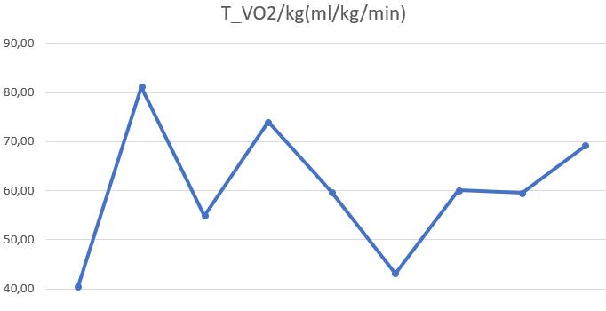 a fogyás hatása a vo2max- ra