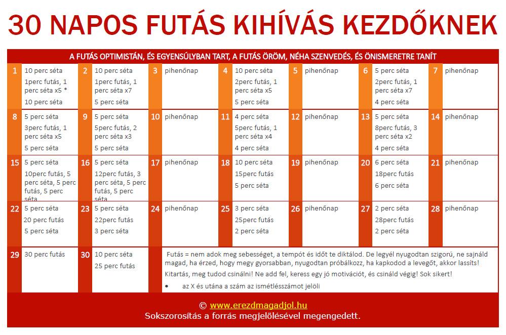 10 napos fogyás kihívás)