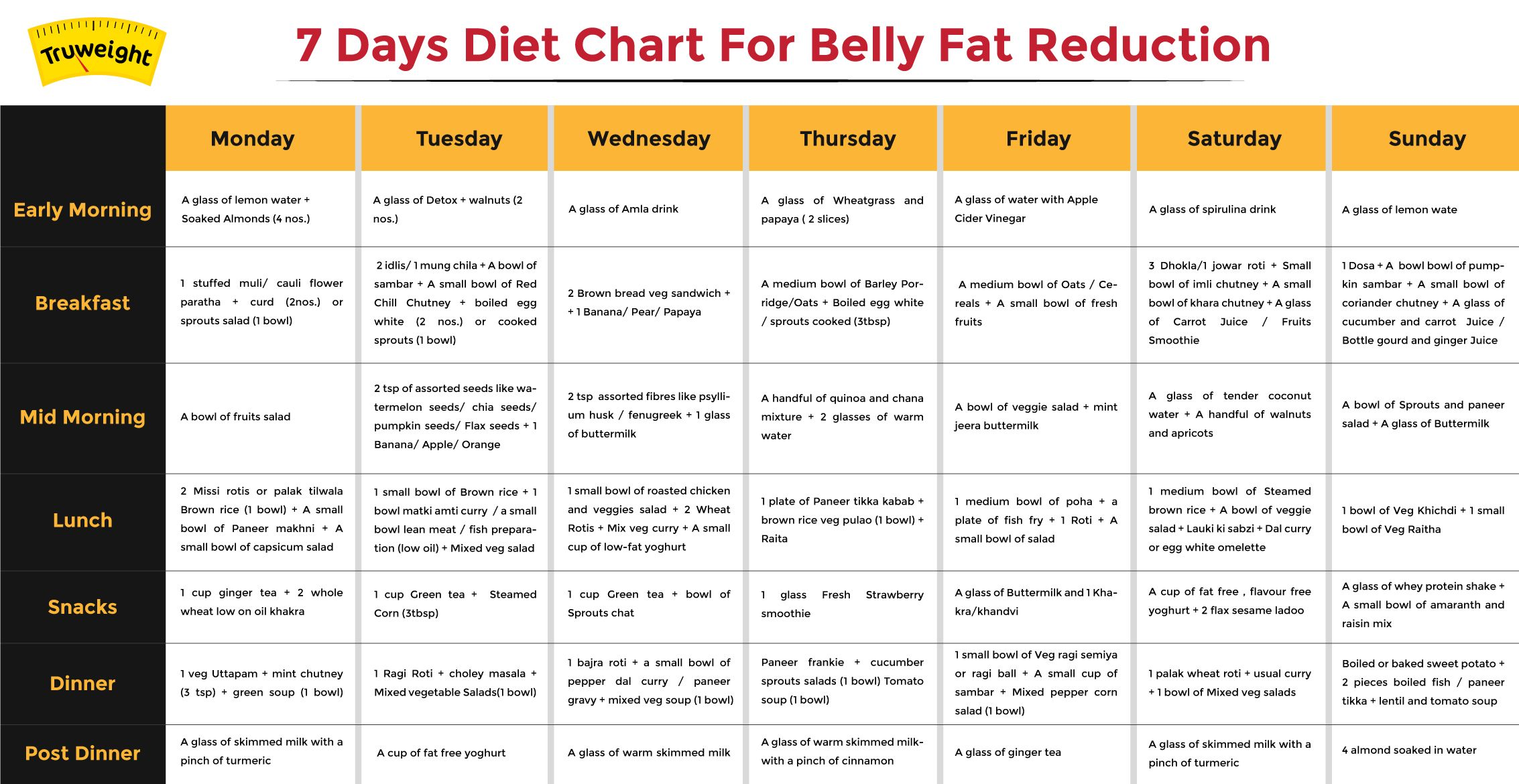 mens belly fat loss meal plan)