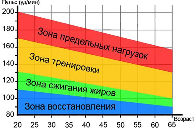 optimális bpm a zsírégetéshez)