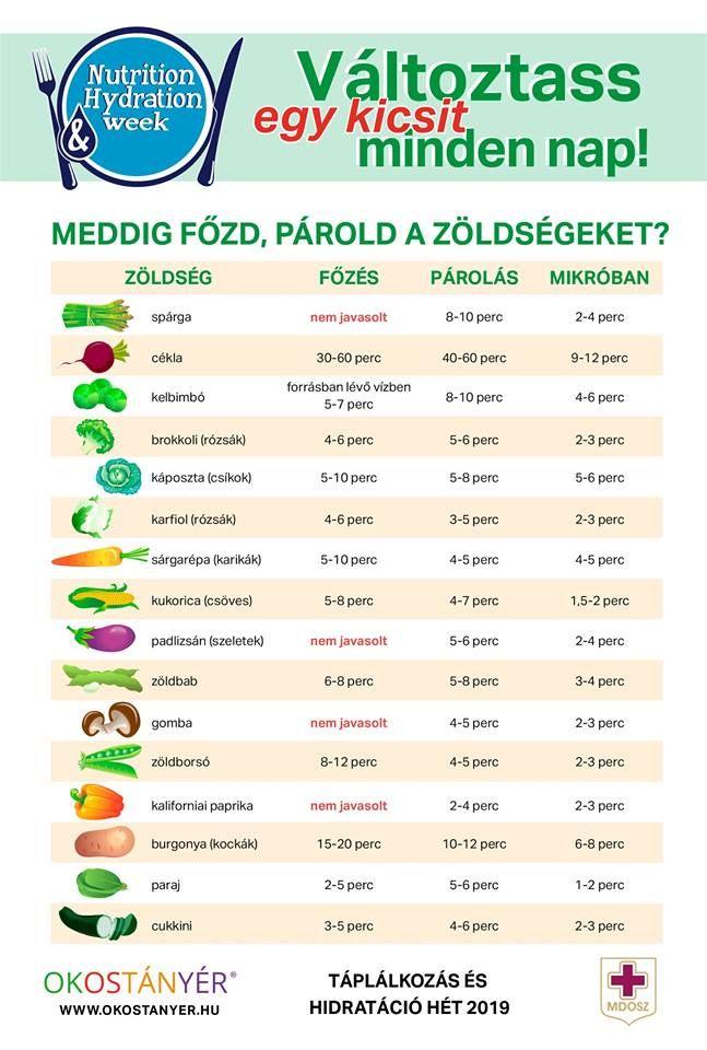 Bevezetés az egészséges táplálkozásba Egészséges módon fogyni