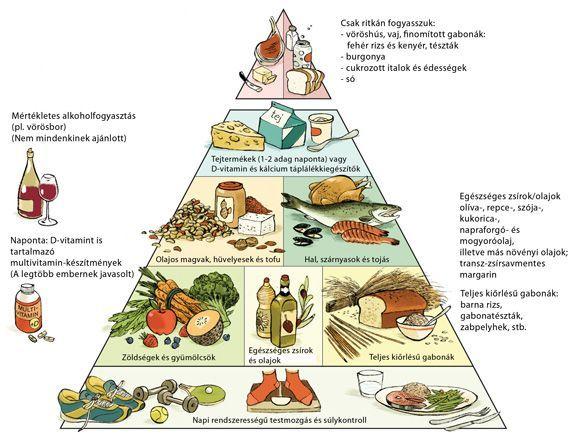 popsugar zsírégető piramis