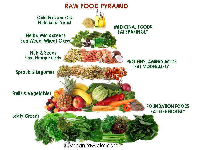 egészségtelen ételek listája