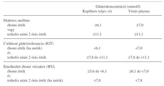 Magas vércukorszint - Hiperglikémia