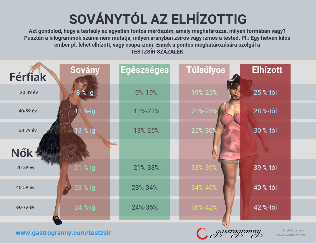 fogyás test mérések)