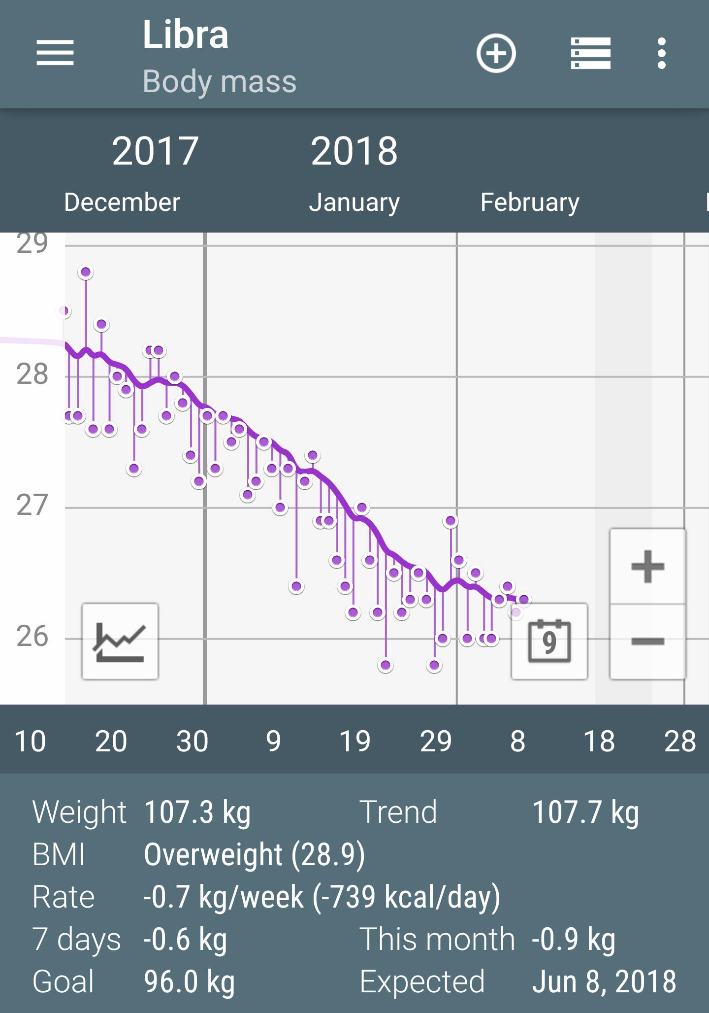 Bioritmus fogyókúra | Well&fit
