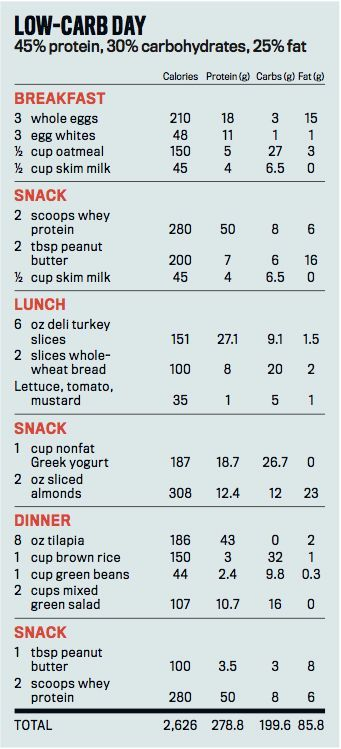 mens fat loss muscle building meal plan)