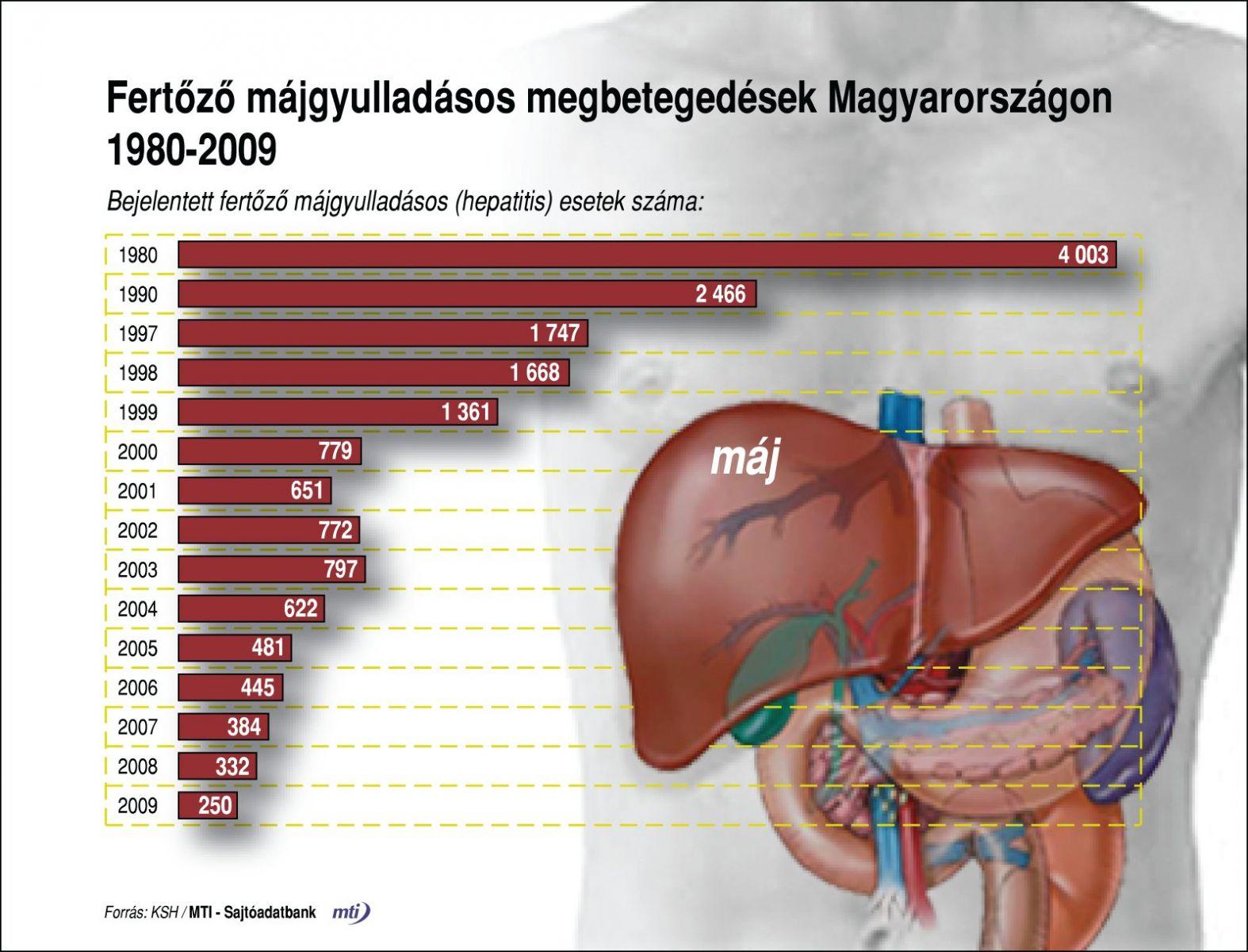 okozhat hepatitisz fogyást?