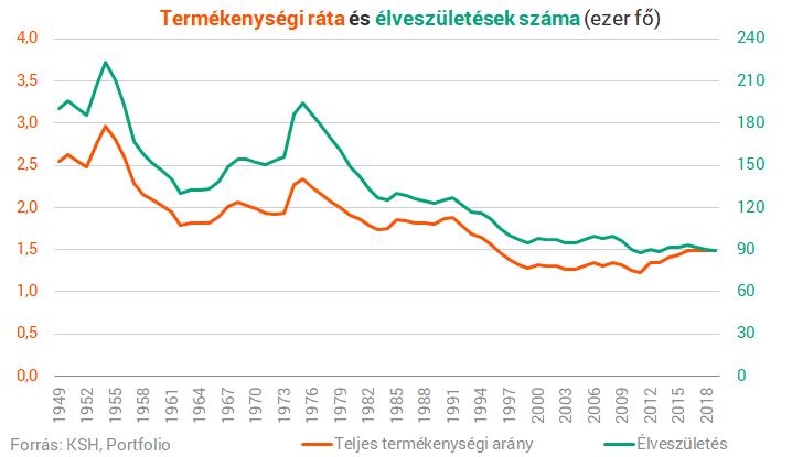 Lehetelten küldetés megállítani a magyar népesség fogyását?