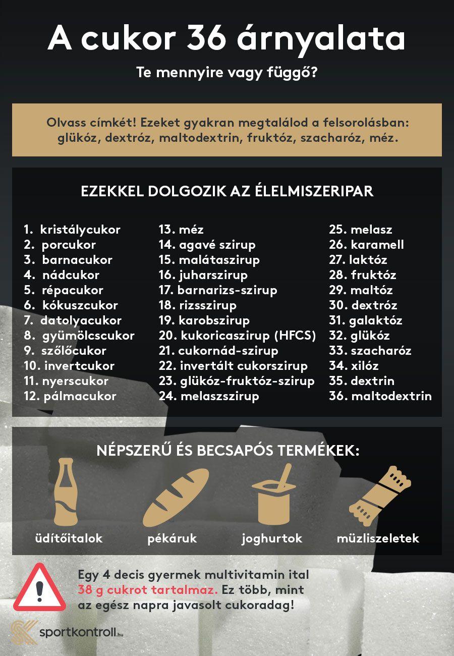 cukormentes fogyás)