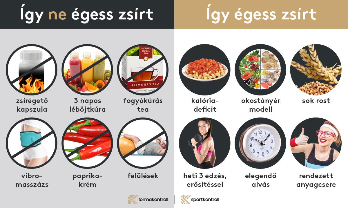 a túlzott testsúlycsökkenés meghatározása a zsírok égették- e illatát?