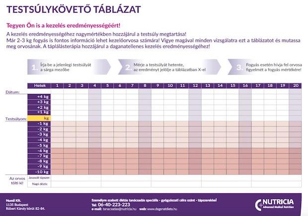 súlycsökkenés és demencia rosszindulatú testekkel)