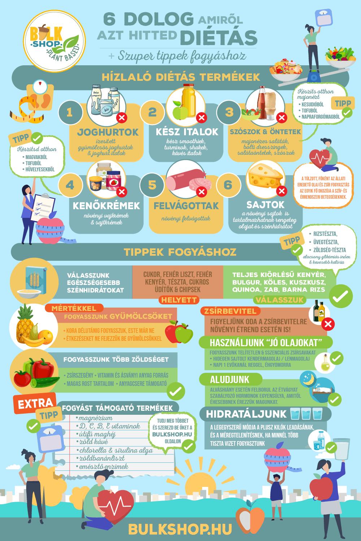 diéta tippek kezdőknek