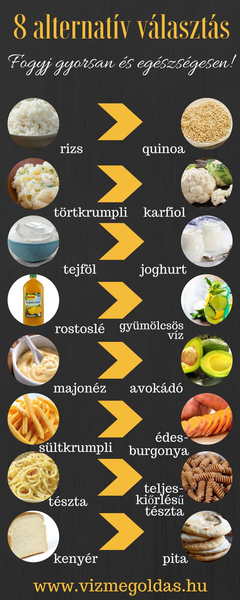 fogyókúra egészséges ételek)