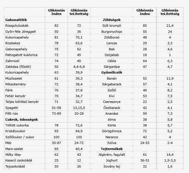 alacsony glikémiás indexű étrend)