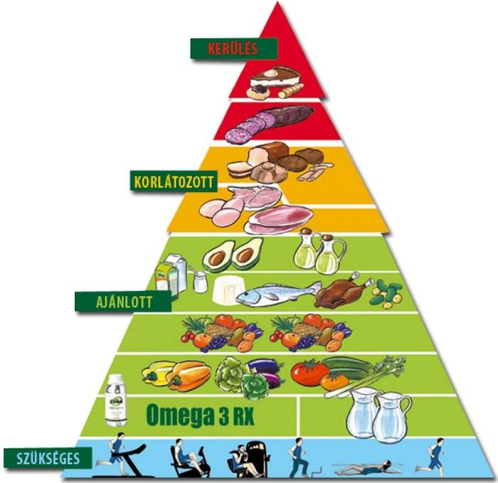 fogyókúrás diéták kaloriatablazat fogyas