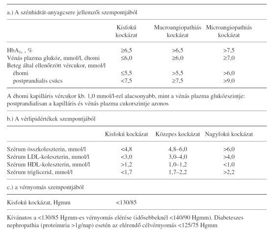 hypoglykaemia okozhat fogyni