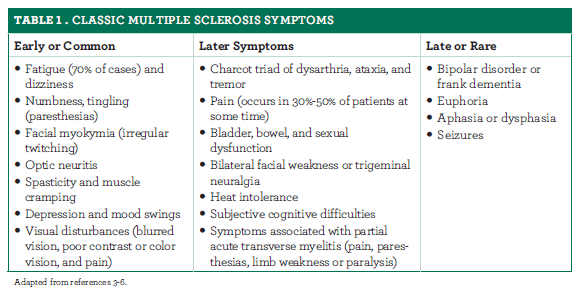 Diagnosis of ON With or Without MS or NMOSD